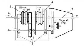 Автомобильная коробка передач (схема) Иллюстрация